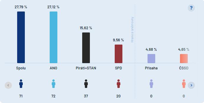 Volby do Poslanecké sněmovny 2021